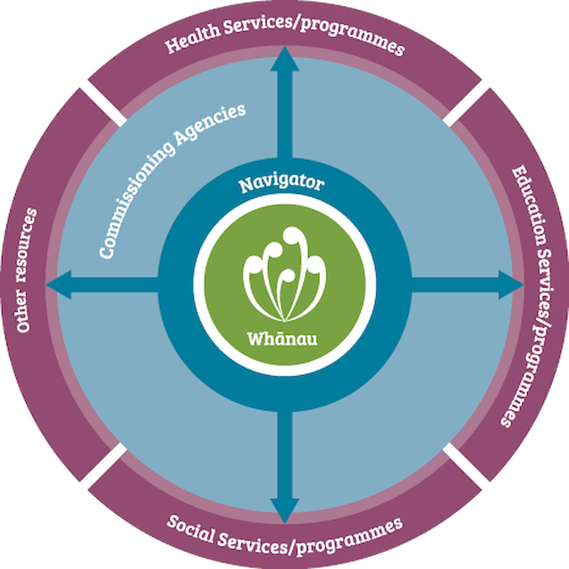 Depicts whānau engaging with Navigators and Commissioning Agencies to access Health Services, Education Services, Social Services, or Other resources.