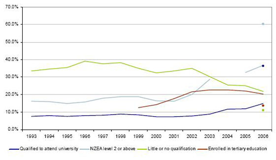 Line graph of percentage of Maori school leavers by qualification and Maori tertiary enrolments from 1993 to 2006