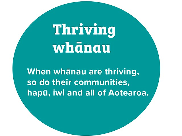 Thriving whānau - when whānau are thriving, so do their communities, hapū, iwi and all of Aotearoa